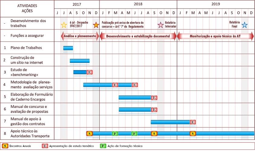 Cronograma de Trabalhos do GTAT (2)